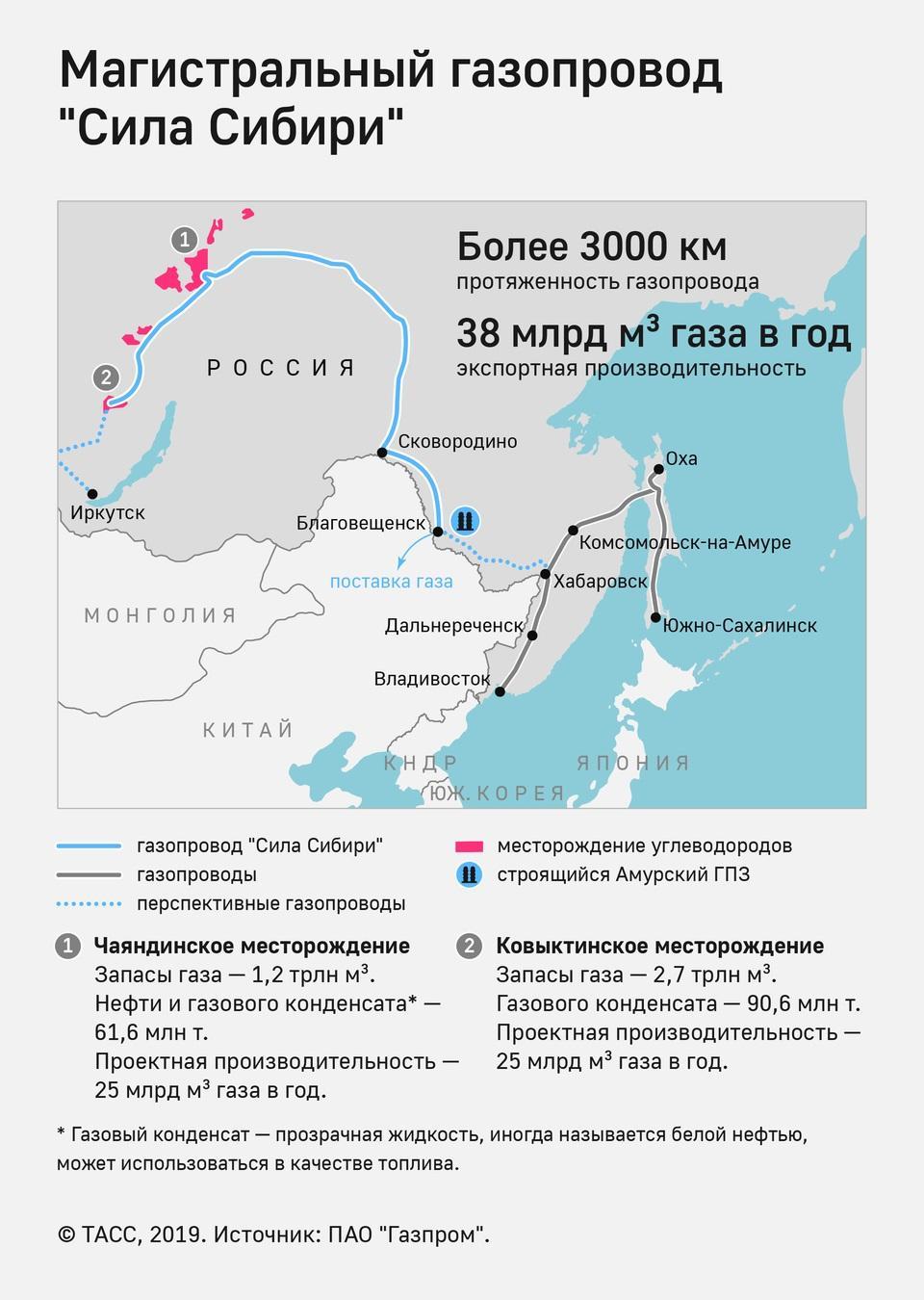 Картинки по запросу открытие  силы сибири карты схемы